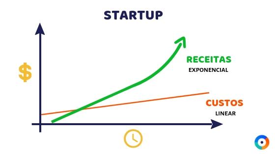 estrutura de custos para startup